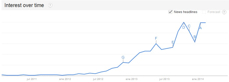 Mooc graphic with search increasing